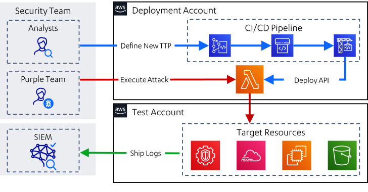 Leonidas : Automated Attack Simulation In The Cloud, Complete With Detection Use Cases