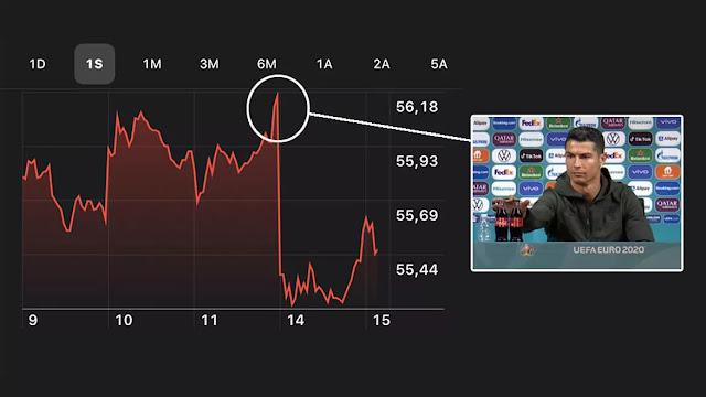Coca-cola $4 shares drop after Cristiano Ronaldo's stunt