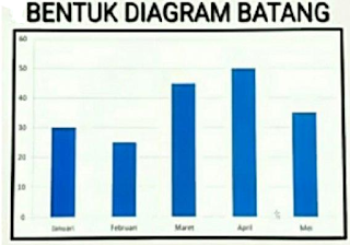 Diagram Batang