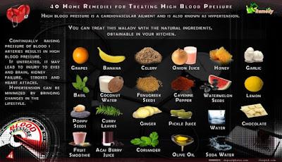 Treatment of cholesterol, blood pressure and chest diseases اقوى علاج بالاعشاب للكوليسترول وضغط الدم والامراض الصدريه