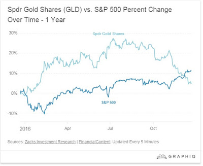 Index SPDR Gold Trust GLD Tahun 2016