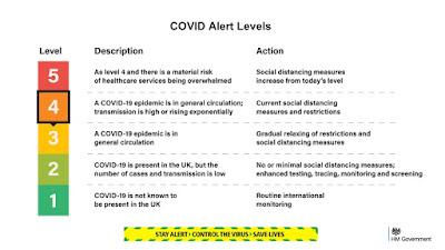 UK 5 alert levels of covid