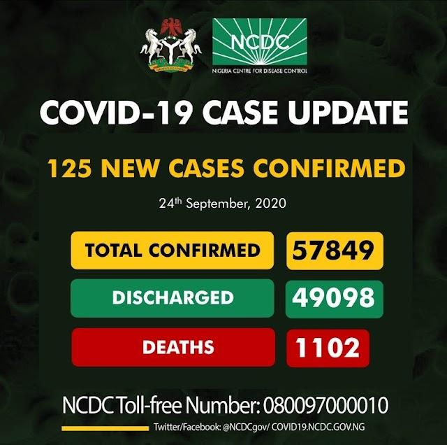 125-COVID19 In Cases Nigeria