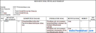 Kisi-kisi PH/UH Kelas 5 Tema 1 Kurikulum 2013 Terbaru