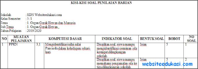 Kisi-kisi PH / UH Kelas 5 Tema 1 Kurikulum 2013 Terbaru