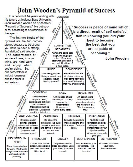 graphic about John Wooden Pyramid of Success Printable called Pyramid John Wood Poster Equivalent Search phrases Guidelines