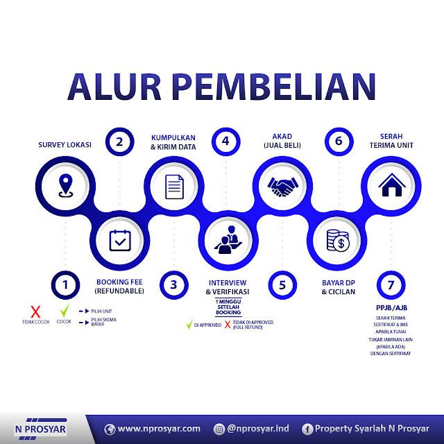 Alur Pembelian KPR Syariah Perumahan Islami Syariah di Bekasi