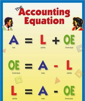 solution of accounting equation problem svtuition