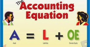 Solution of Accounting Equation Problem | Svtuition