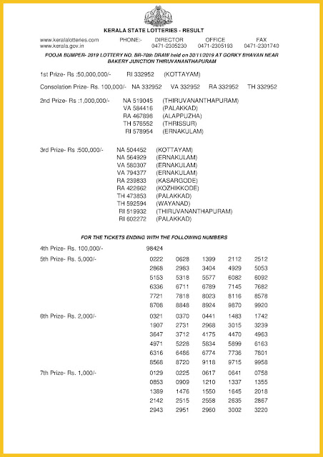 Kerala Lottery Result 30-11-2019 POOJA BUMPER BR-70 keralalotteriesresults.in-page-001
