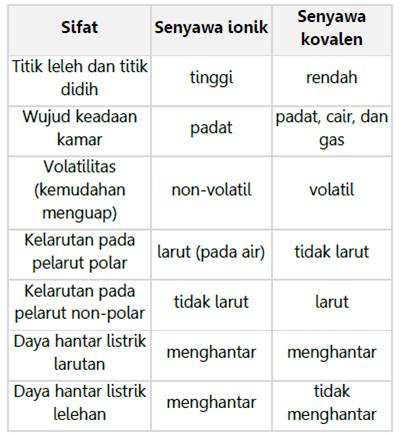 Perbedaan ikatan ion dan kovalen