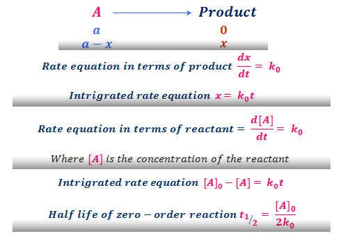 Chemical kinetics questions answers