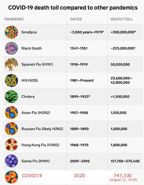 Pandemics mortality coronavirus