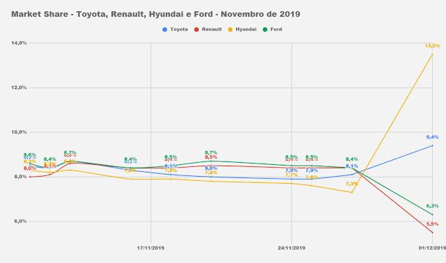 Hyunda HB20 inicia dezembro como líder de vendas