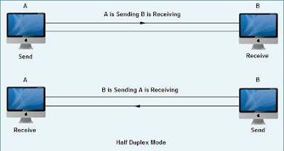 Half Duplex Communication Method