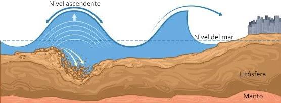 El deslizamiento de tierras submarinas a lo largo del talud continental es otra fuente generadora de Tsunamis.