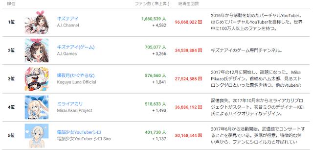 Kizuna AI menduduki peringkat pertama channel virtual youtuber