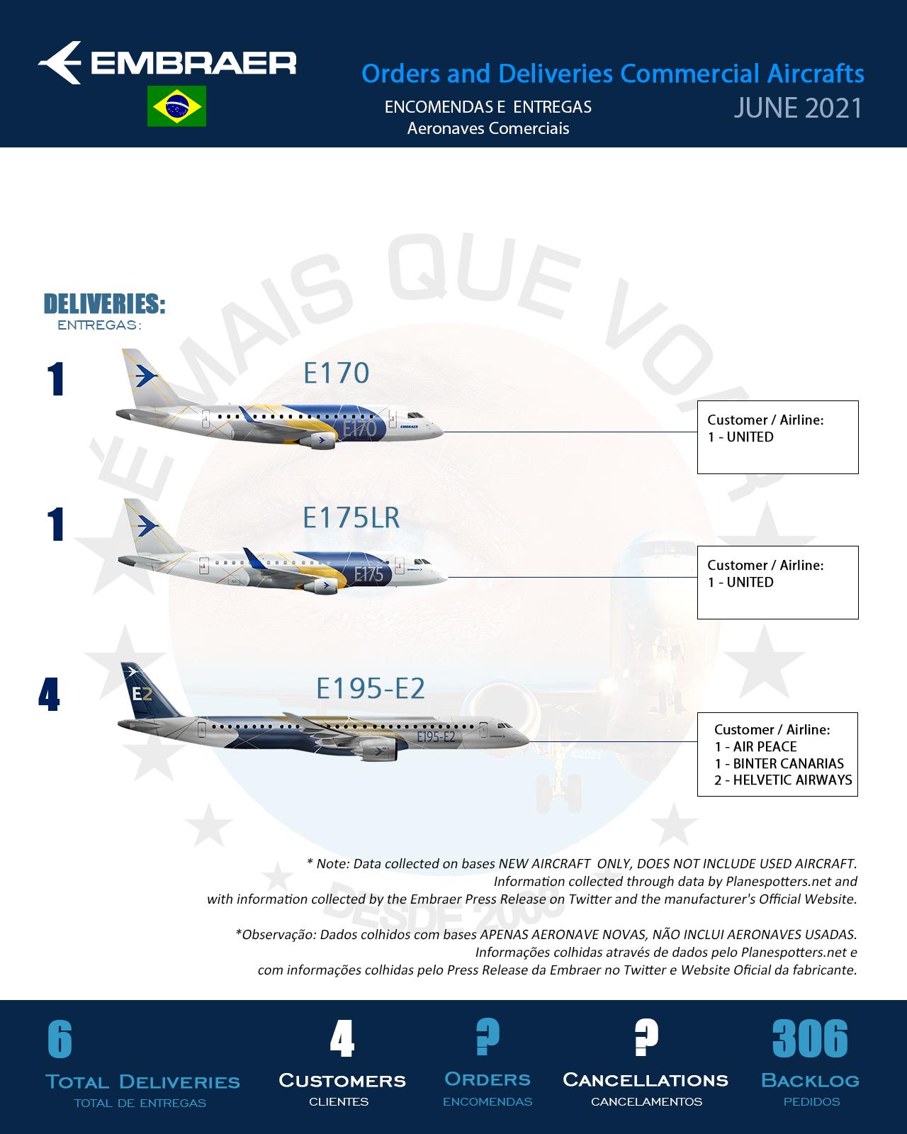 Infográfico: Encomendas e Entregas Aeronaves Comerciais da Embraer (EMBR3) – Junho 2021