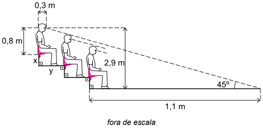 FAMEMA 2021: A figura representa uma arquibancada com degraus de mesma altura (x metros) e mesma extensão (y metros).
