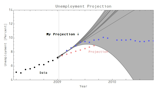 projected unemployment rate Youth unemployment rate estimates and projections by region 2007-2017 in most regions, the youth unemployment rate is on an upward trend youth unemployment rates (%) (mouse over the charts to see the data) tags: youth employment, unemployment, research, data analysis, projections regions and countries.