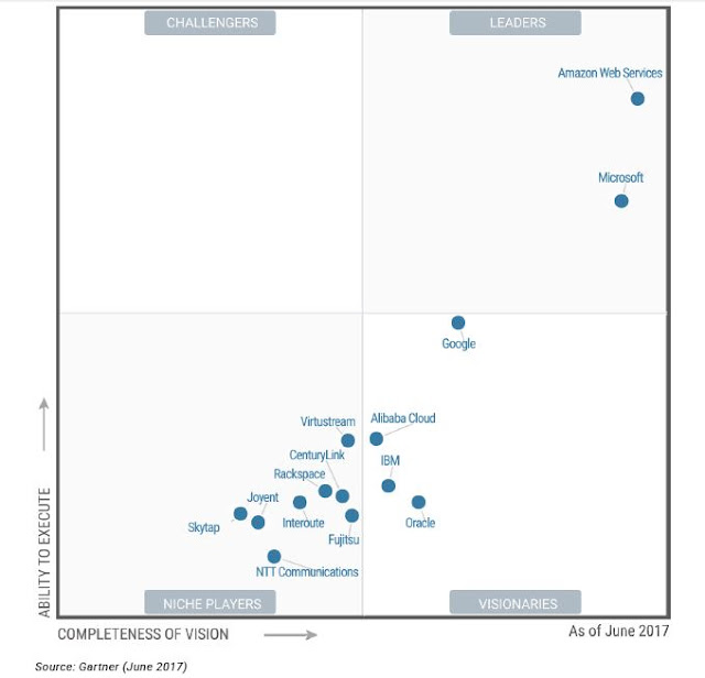 2017 Amazon AWS and Microsoft Azure were key Players in Gartner Cloud Infrastructures magic quadrant