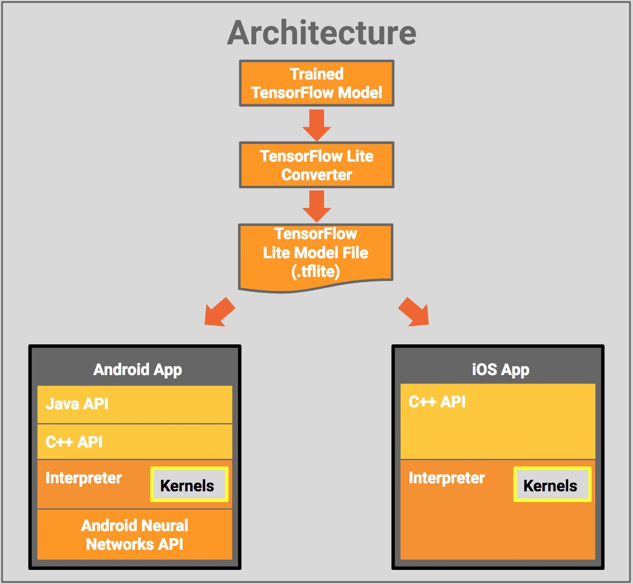 Using TensorFlow Lite on Android