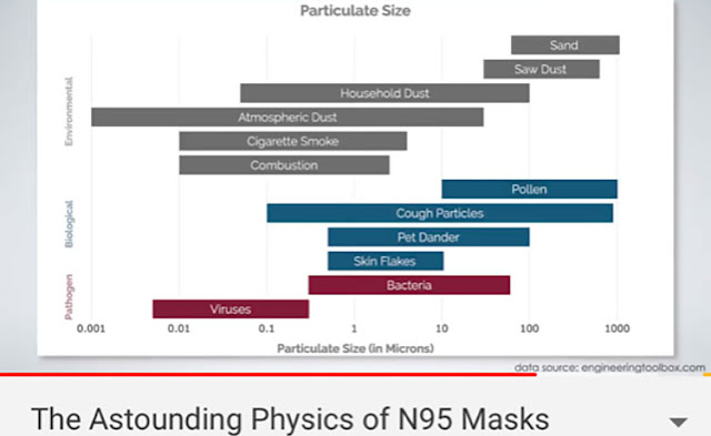 The Physics of the N95 Masks (Source: minutephysics, https://www.youtube.com/watch?v=eAdanPfQdCA)