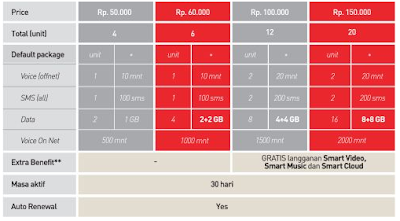 Harga Paket Internet Smartfren 2016