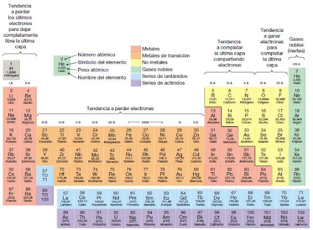 En la actualidad se conocen 112 elementos. De ellos, solo 92 aparecen de forma natural. Algunos minerales, como el oro y el azufre, están compuestos exclusivamente de un elemento.