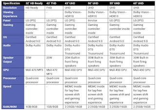 Motorola tv specifications