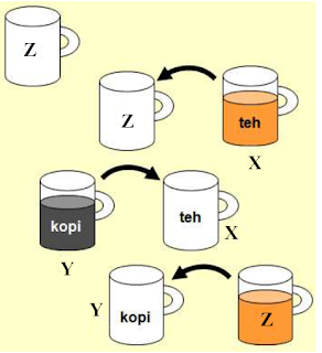 Algoritma Pemecahan Masalah Pertukaran Isi Gela