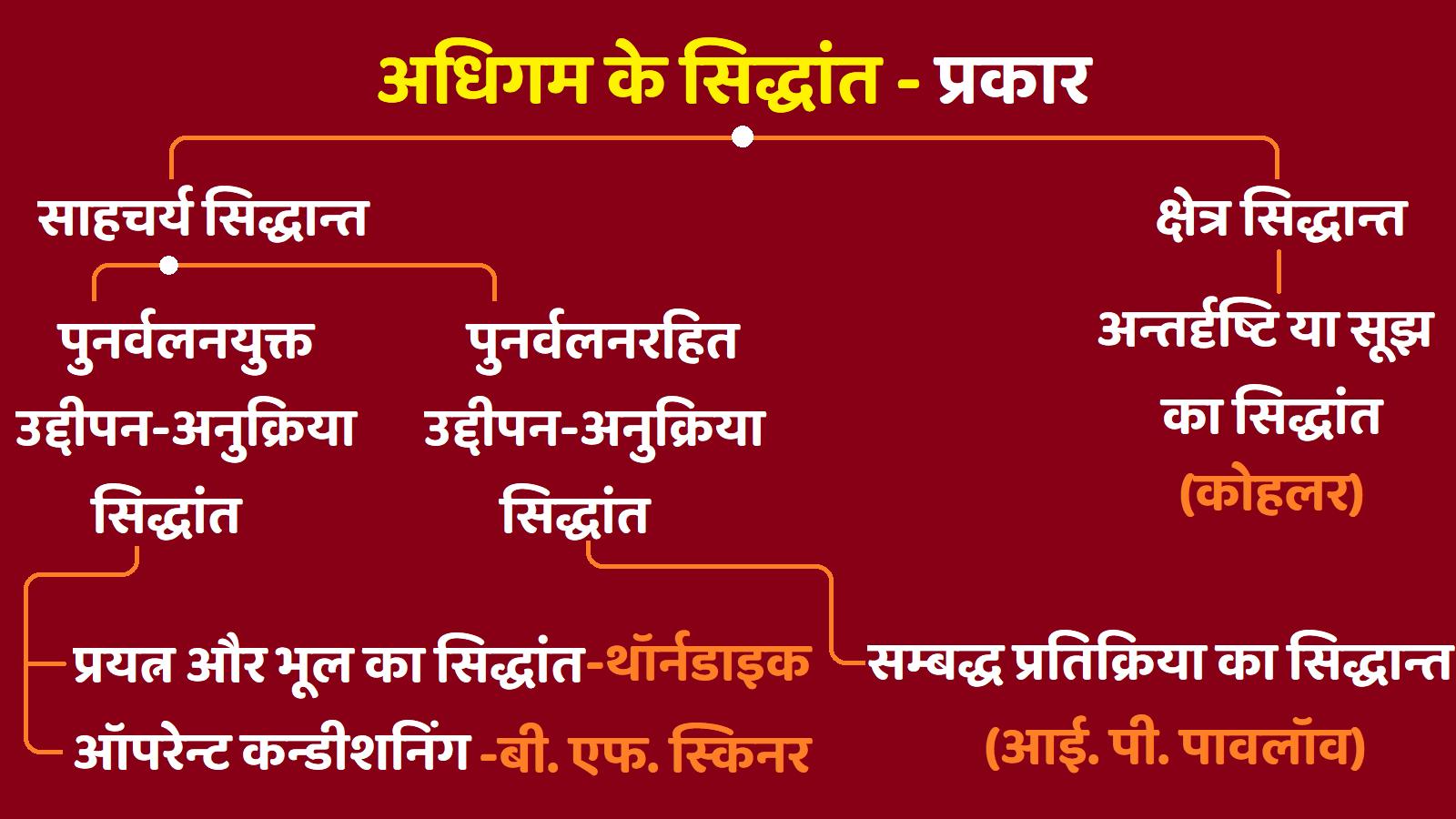 Adhigam Siddhant Ke Prakar or Bhed