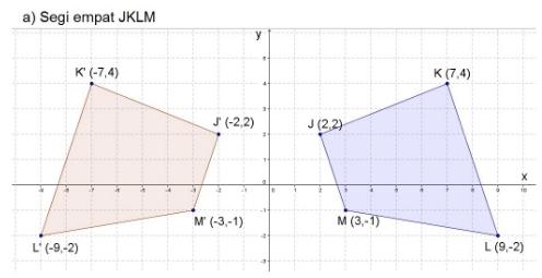 Gambar segi empat JKLM dan J'K'L'M'