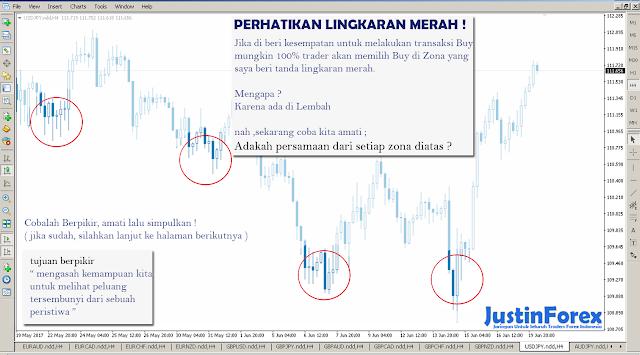 Trading forex yang menguntungkan
