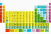 Explore modern periodic table.