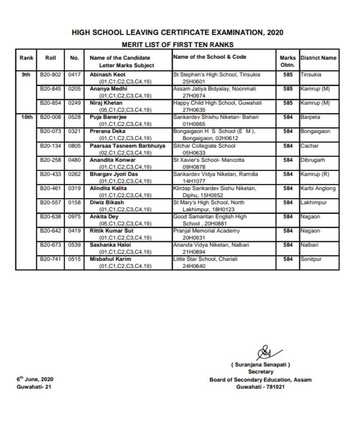 HSLC Result 2020: Top Ten position Holders