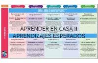 Aprende en Casa Aprendizajes Esperados del 14 al 18 de septiembre