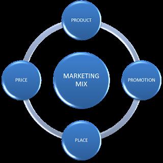 Bauran Pemasaran (Marketing Mix): Definisi dan Variabel