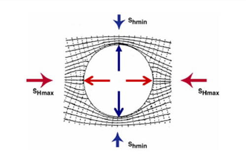 Geomecánica de yacimiento desequilibrio fuerzas hoyo