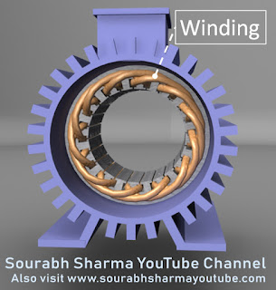winding is made up of copper wire and generally delta connected in three phase induction motor