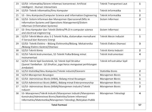 Penerimaan Calon Dosen Non PNS di Lingkungan Institut Teknologi Sepuluh Nopember
