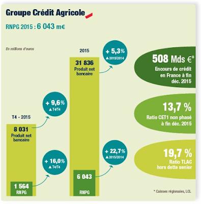 infografía-resultados-2015-credit-agricole