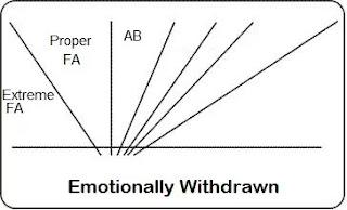 Emotionally Withdrawn | Handwriting Analysis - apdaga