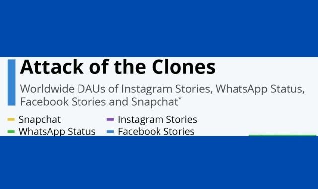 The 'Stories' Feature of Social Media Platforms: Who is Winning?