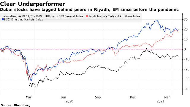 Tristar Pulls IPO in Setback for #Dubai's Stock Exchange - Bloomberg