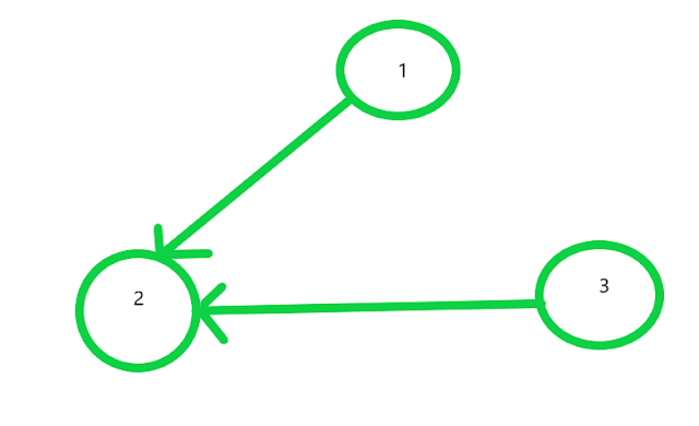 Determine if every node of tree is accessible from any one node of the tree by performing atmost N/2 operations