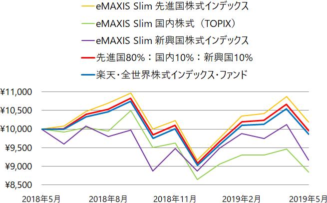 eMAXIS Slim 先進国、国内、新興国株式と楽天・全世界株式の基準価額の推移(チャート)