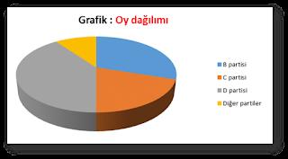 8. sınıf daire grafiği