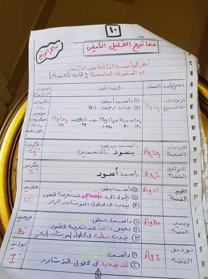 مفاتيح اجابه سؤال التحليل الكيميائي الكيفي للصف الثالث الثانوي أ/ سحر أبو زيد 10