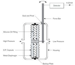kalibrasi d p transmitter sebagai flow transmitter. Black Bedroom Furniture Sets. Home Design Ideas